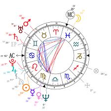 Analysis Of Robert De Niros Astrological Chart