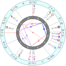 My Astrology Chart Will I Learn From My Current Relationship To Evolve And Open