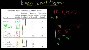 how to draw energy level diagrams   youtubehow to draw energy level diagrams