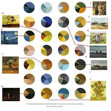 28 Pie Chart Matching Van Goghs Paintings To Pie Charts The Atlantic