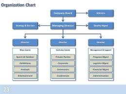 Organization Chart Of Wedding Planner Company Ppt Notes On Event Management Powerpoint Presentation