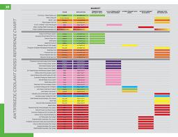 Zerex Coolant Compatibility Chart Abundant Antifreeze Chart Coolant Zerex Coolant Chart How