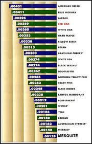 Wood Characteristics Chart Technical Data Tonewood Data Source