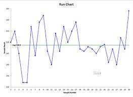 Run Chart Help Bpi Consulting