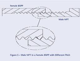 Bsp Npt Comparison Chart