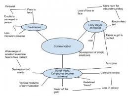 paradigm shift  jack delaneys rhetoric amp civil life blog mind map for essay