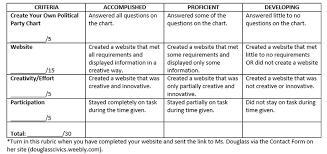 Political Party Platforms Chart Your Website Layout Douglass Civics Economics