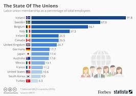 Which Countries Have The Highest Levels Of Labor Union