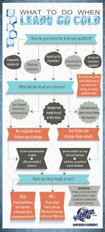 Realtor Flow Chart What To Do When Leads Go Cold Flowchart In 2019