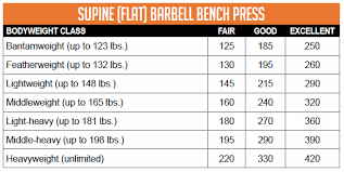 Weight And Bench Press Chart