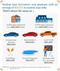 average monthly expenses college student heres how much the average student loan borrower owes when they