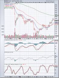 Silver Price Chart Last 6 Months In India Stock Market Charts India Mutual Funds Investment Gold
