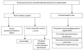 Аудит учета расходов и доходов обслуживающего производства На рисунке 1 1 представлено разделение аудита расходов по организации производства и управлению