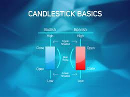 Bitcoin Candlestick Chart