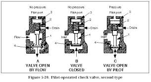 hydraulic check valves   hydraulic valvepilot operated check valve  hydraulic check valves  diagram
