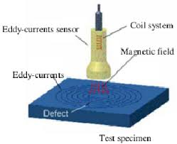 Eddy Current Testing Image Of Eddy Current Testing Download Scientific Diagram