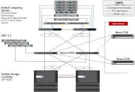 flexpod datacenter cisco aci and vmware vsphere 6 0 u1 cisco the