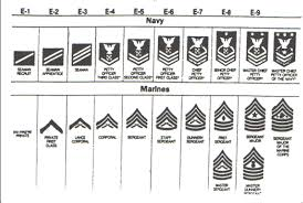 Rank And Rate Structure Of Usmc And Usn