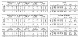 Moa Adjustment Chart A Very Useful M16a2 A4 M4 Dope Chart