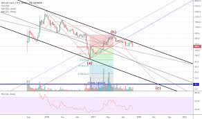 Bch Usd Bitcoin Cash Price Chart Tradingview