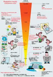 Radiation Exposure Chart Photo Journal Japan