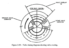 automotive systems valve timing diagram showing valve overlap