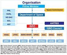 Indian Jurisdiction Chart Department Of Space Wikipedia