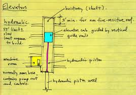 jonathan ochshorn lecture notes arch 2614 5614 building hydraulic elevator section schematic