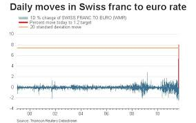 Charts Of The Day Swiss Franc Edition