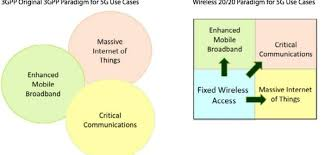 Fcc Frequency Allocation Chart 2017 Spectrum Strategies For 5g 2019 Update Analyst Angle