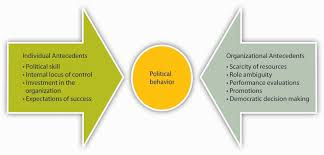 What Is Organizational Behavior 13 4 Organizational Politics Organizational Behavior