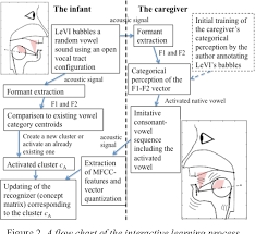 Figure 2 From Virtual Infants Online Acquisition Of Vowel