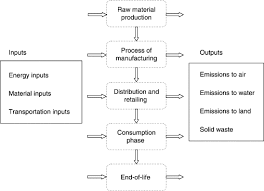 Flow Chart Of Primary And Secondary Data Life Cycle Inventory An Overview Sciencedirect Topics