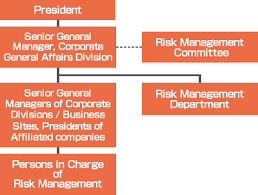 Compliance Department Organizational Chart Risk Management Compliance Kyocera Document Solutions