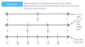 Add and subtract fractions with unlike denominators by using ...