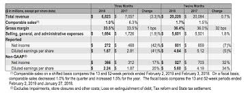 Kohls Corporation Reports Financial Results