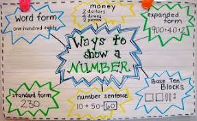 Heres A Great Anchor Chart For Showing Different Ways To