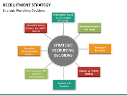 Recruitment Strategy Enchanting Need Of E Recruitment Strategies Coursework Academic Service