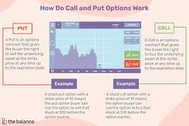 Nse Stock Options Charts Call And Put Options Definitions And Examples