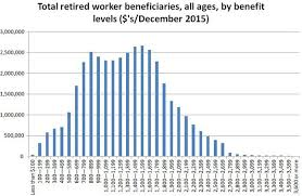 Social Security Age Payout Chart Heres How To Get The Maximum Social Security Benefit San