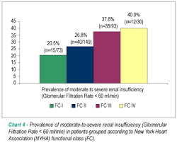 Anemia Chart Prevalence Of Anemia And Renal Insufficiency In Non