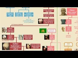 Videos Matching Family Tree Of Genghis Khan Revolvy