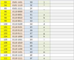 Ascii Binary Chart Binary To Hexadecimal Conversion Chart Decimal