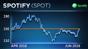 Why Traders Are Watching Spotify Ahead Of Slacks Direct Listing