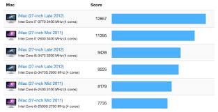 Imac Speed Comparison Chart Imac 27 Inch Late 2012 Benchmarks Geekbench