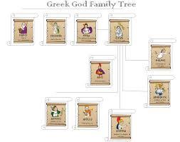 Olympian Gods And Goddesses Chart Ancient Greek Gods For Kids The Greek God Family Tree