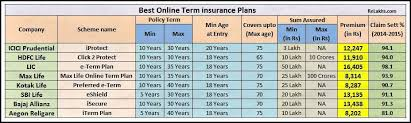 40 Compare Term Life Insurance Quotes And Sayings QuotesBae Stunning Compare Term Life Insurance Quotes