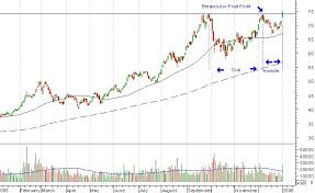 Chart Patterns And Breakouts Chart Patterns Breakouts And