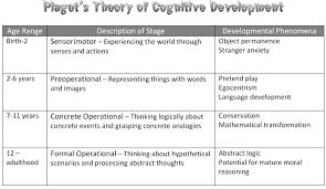 Cognitive Development Content Folder Plt Study Material