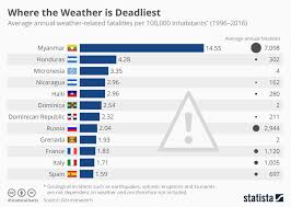 Chart Where The Weather Is Deadliest Statista